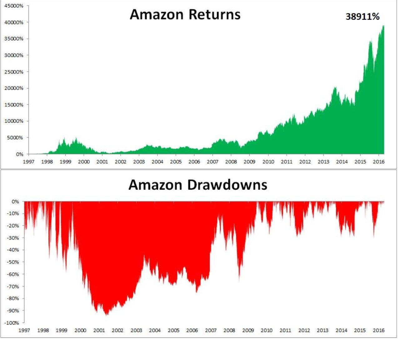 obtenir des investissements rapides en actions riches