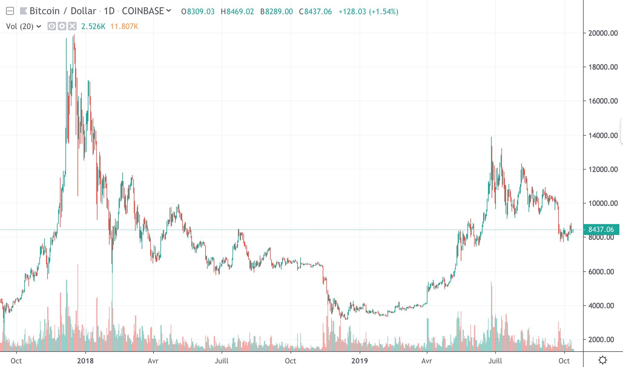 bitcoin investir 10000